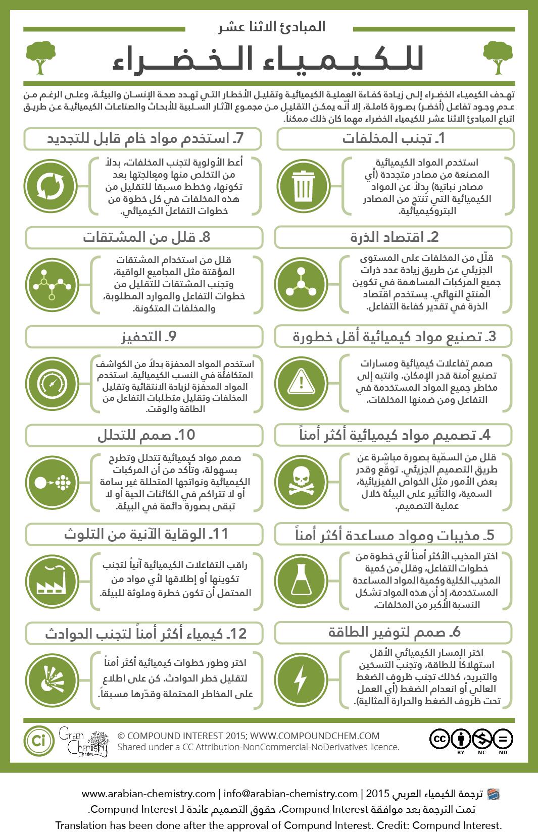ما هي الكيمياء الخضراء